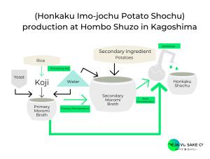 Shochu Production Process